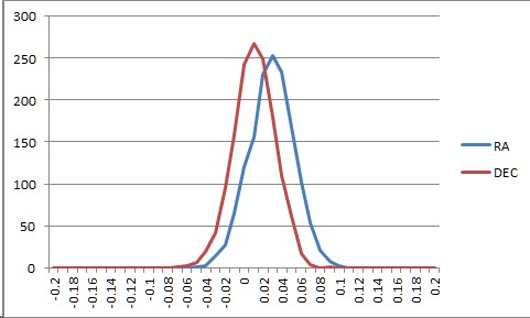 TC3516_Graph